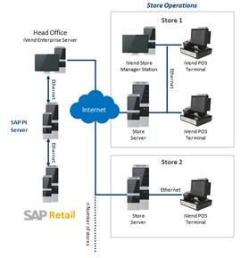 SAP PI Server