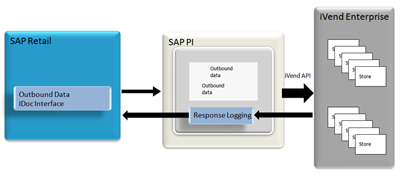 OUTBOUND DATA – from SAP ISR to iVend Retail