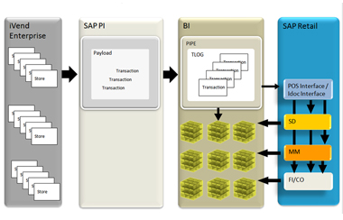 SAP ERP along with SAP BI