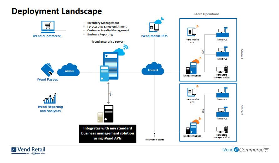 deployment-landscape