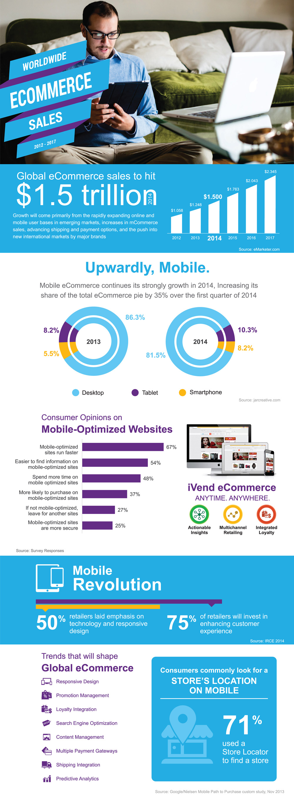 Global eCommerce sales and trends - Infographic