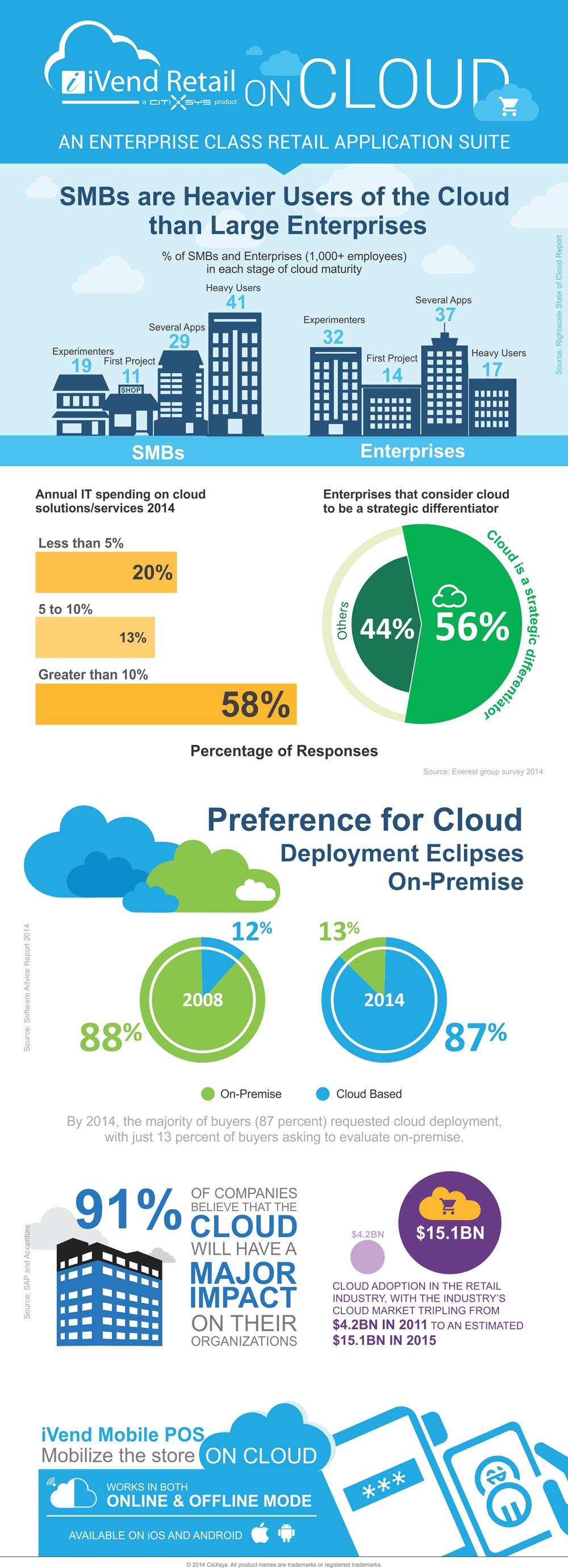 iVend Cloud Infographic