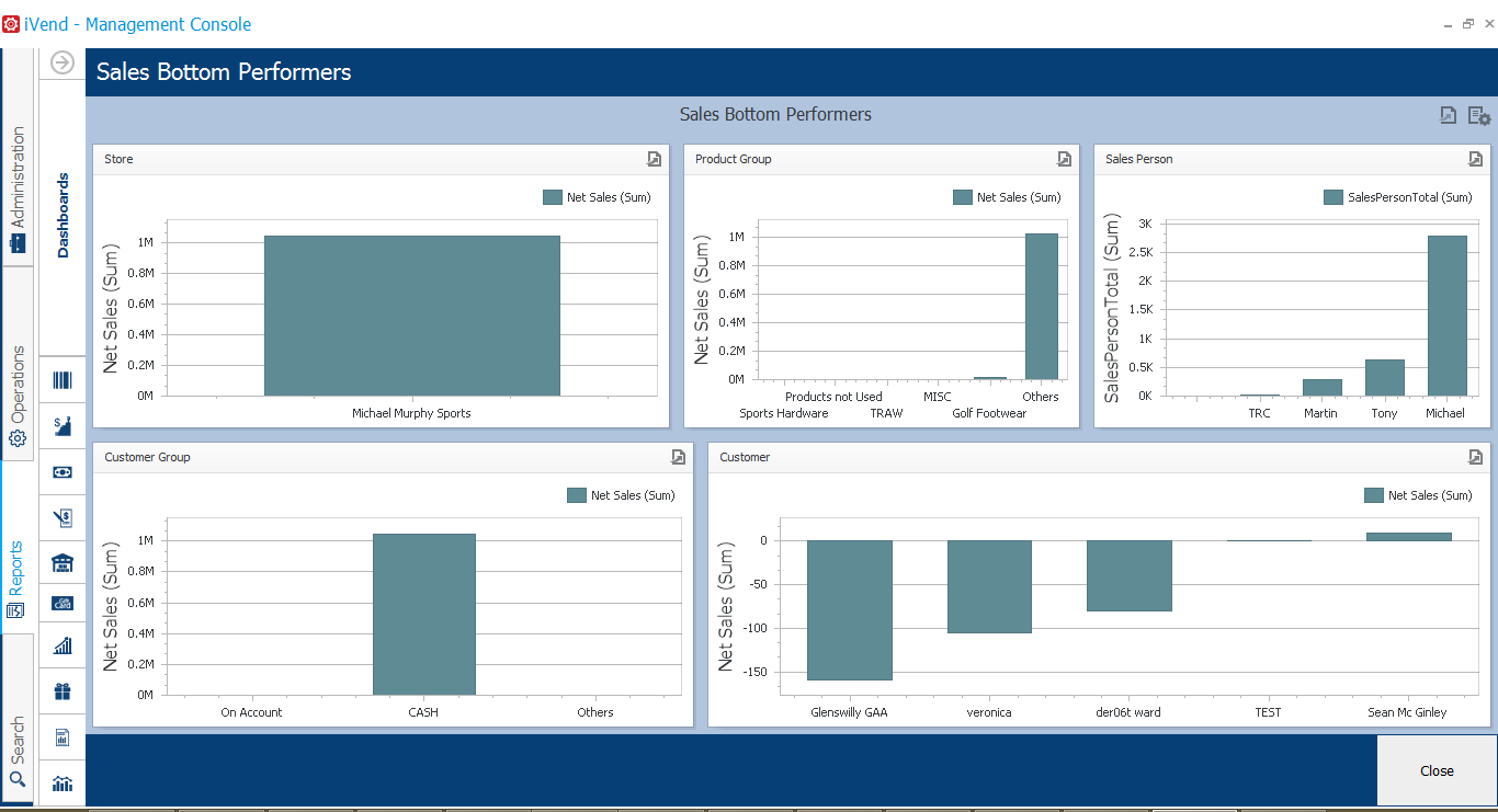 Retail Analytics and Reporting | iVend Retail