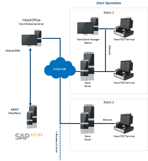 SAP-ECC-6.0-Inegration