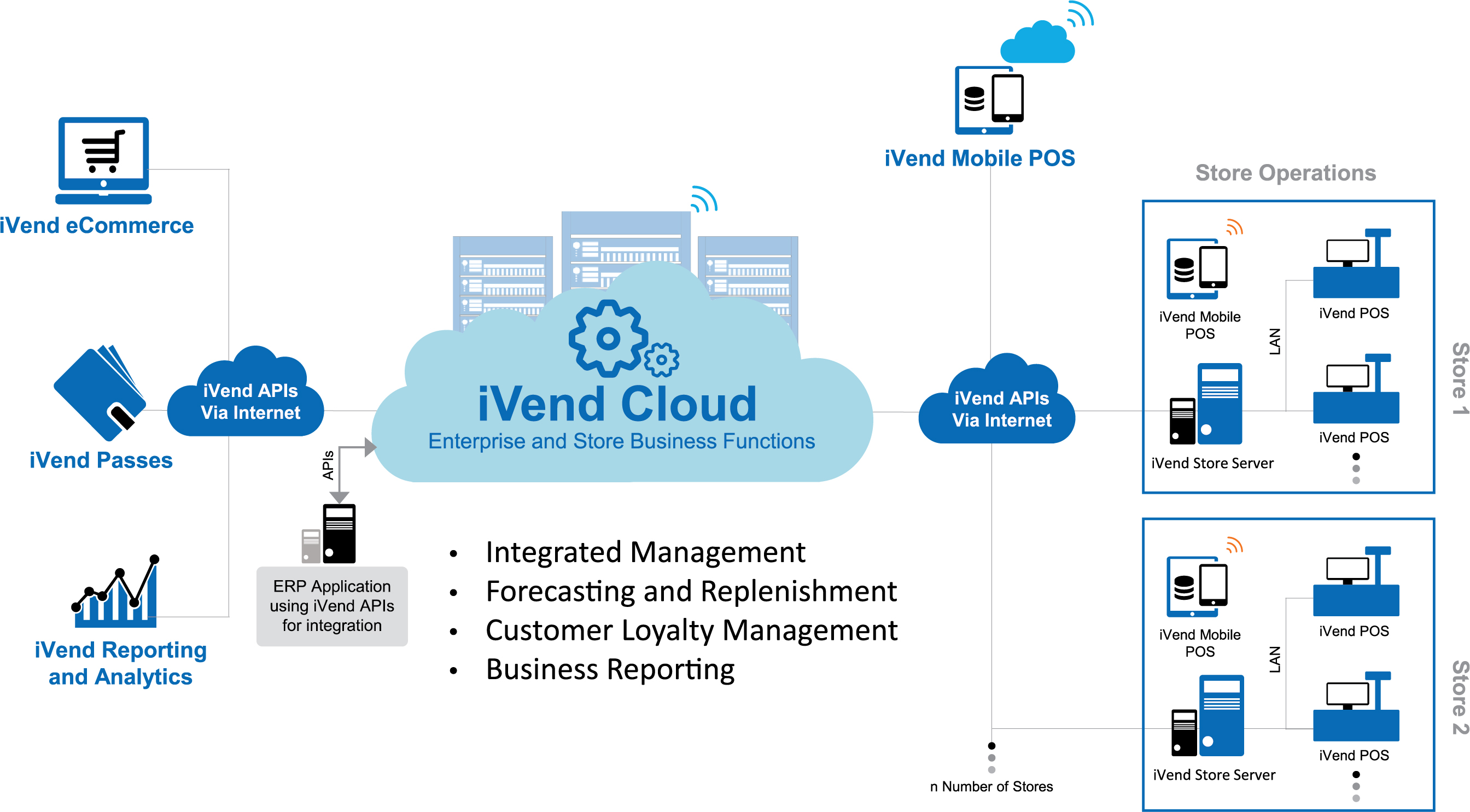 iVend Retail Cloud Landscape