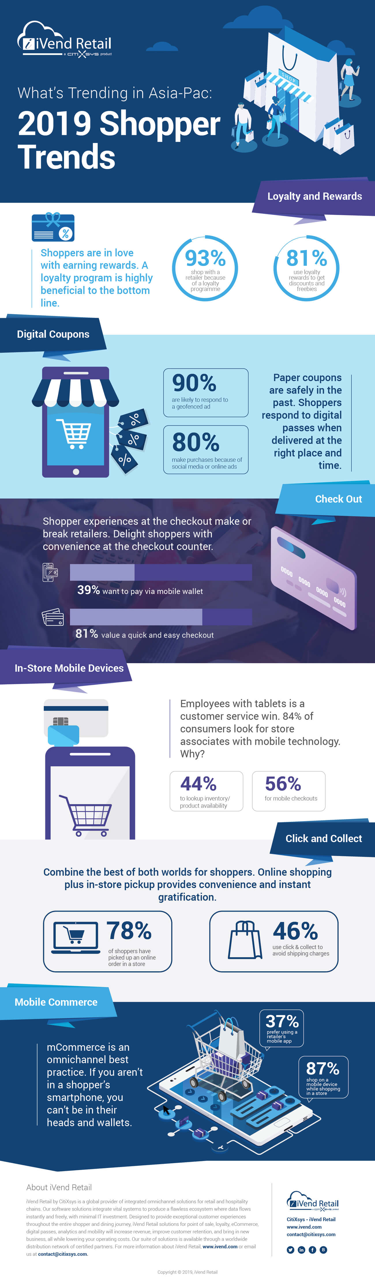 2019 Global Shopper Trends - Asia Pacific - Infographic