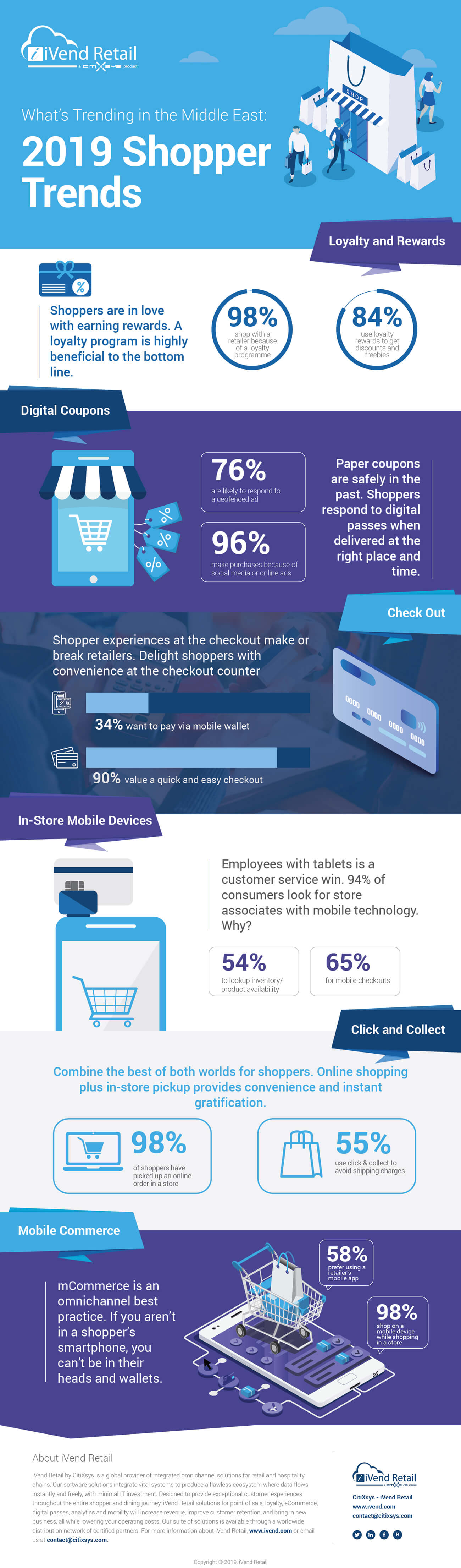 2019 Global Shopper Trends - Middle East - Infographic