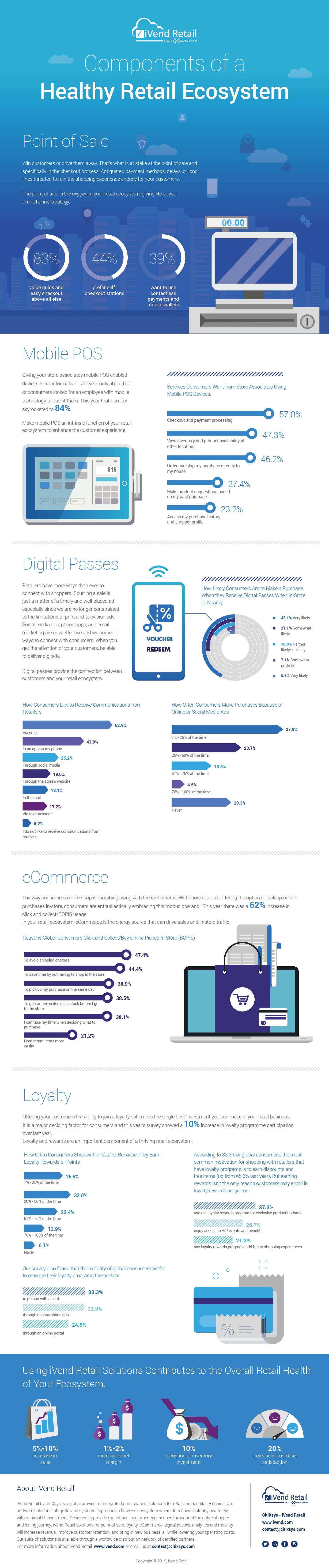 2019 Components of a Healthy Retail Ecosystem Infographic