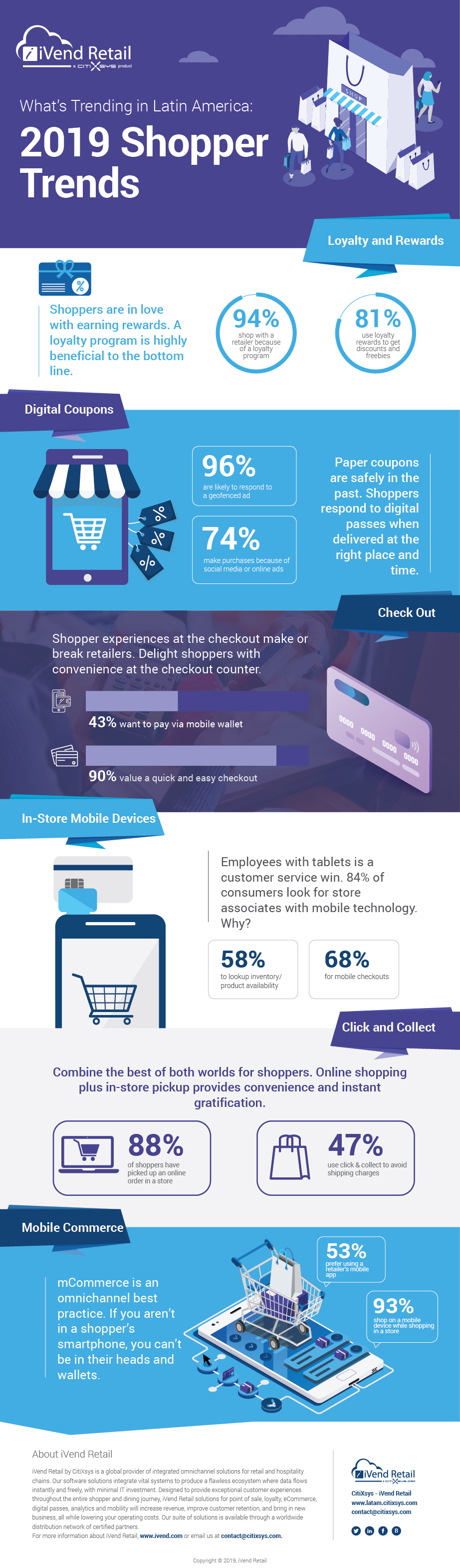 2019 Global Shopper Trends - Latin America - Infographic