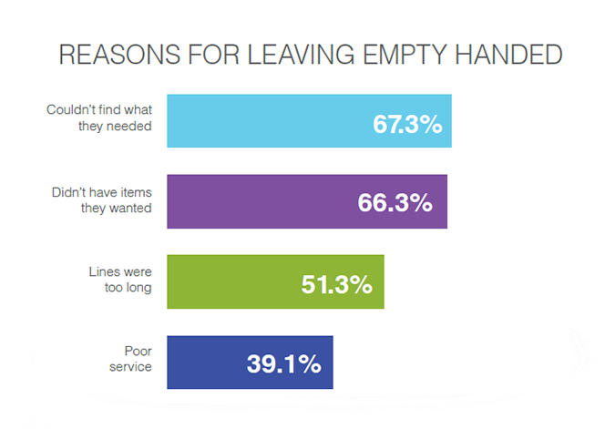 Chart on why customers leave without purchasing.