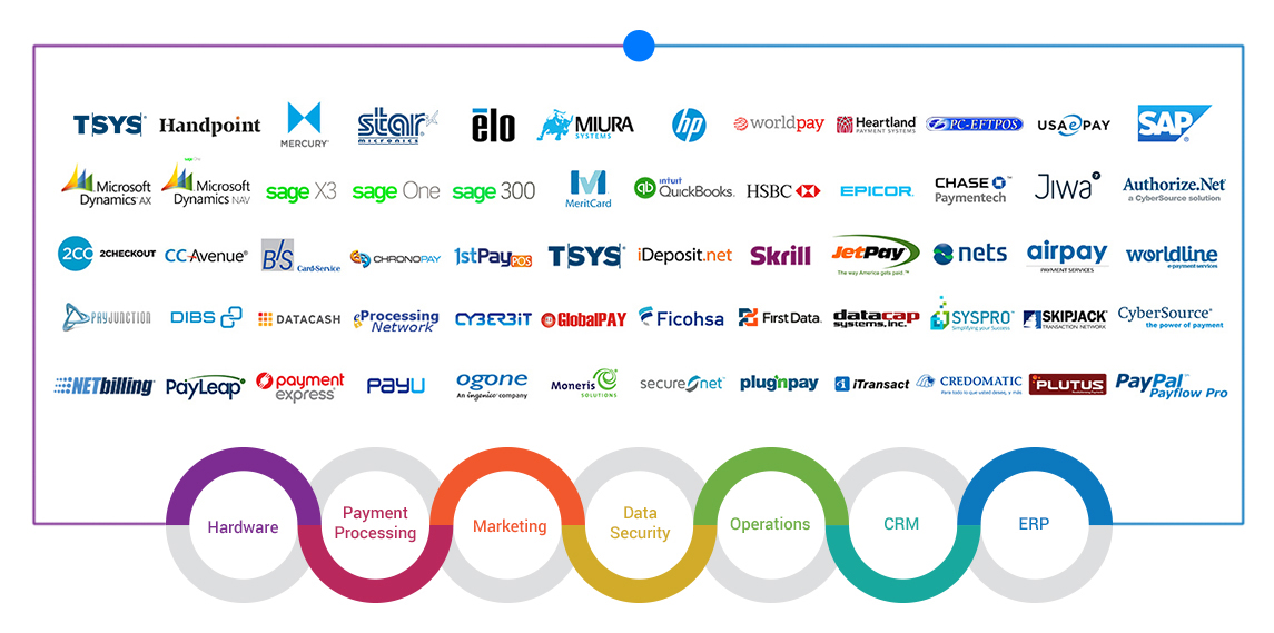 List of 3rd party retail solutions that can integrate with iVend.