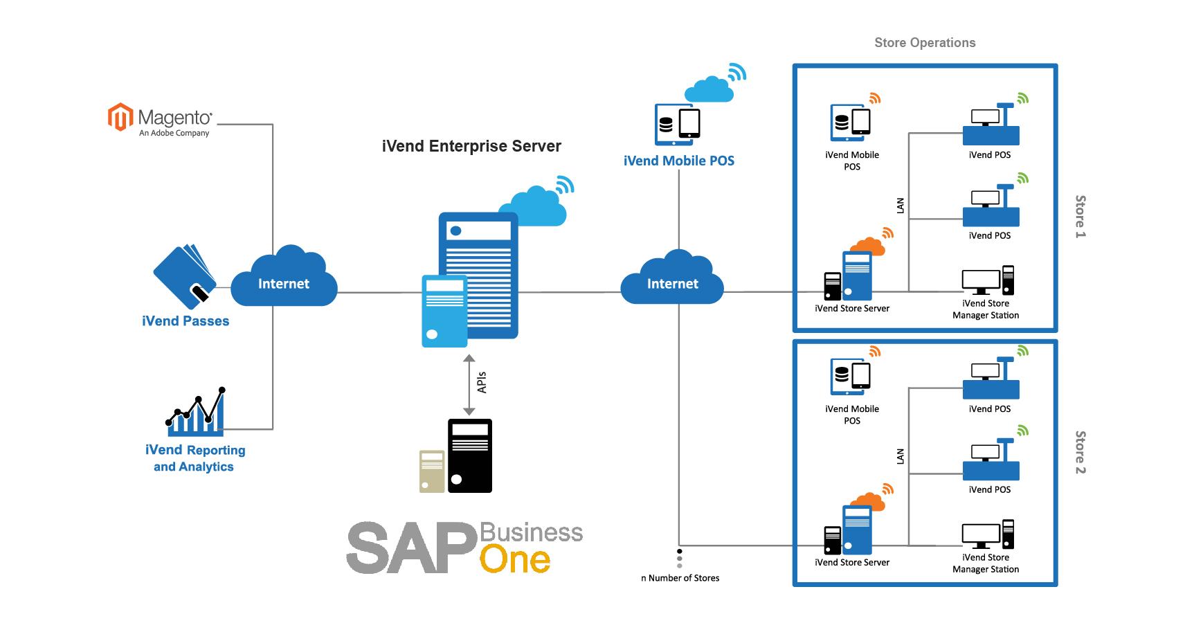 SAP Business One-Landscape