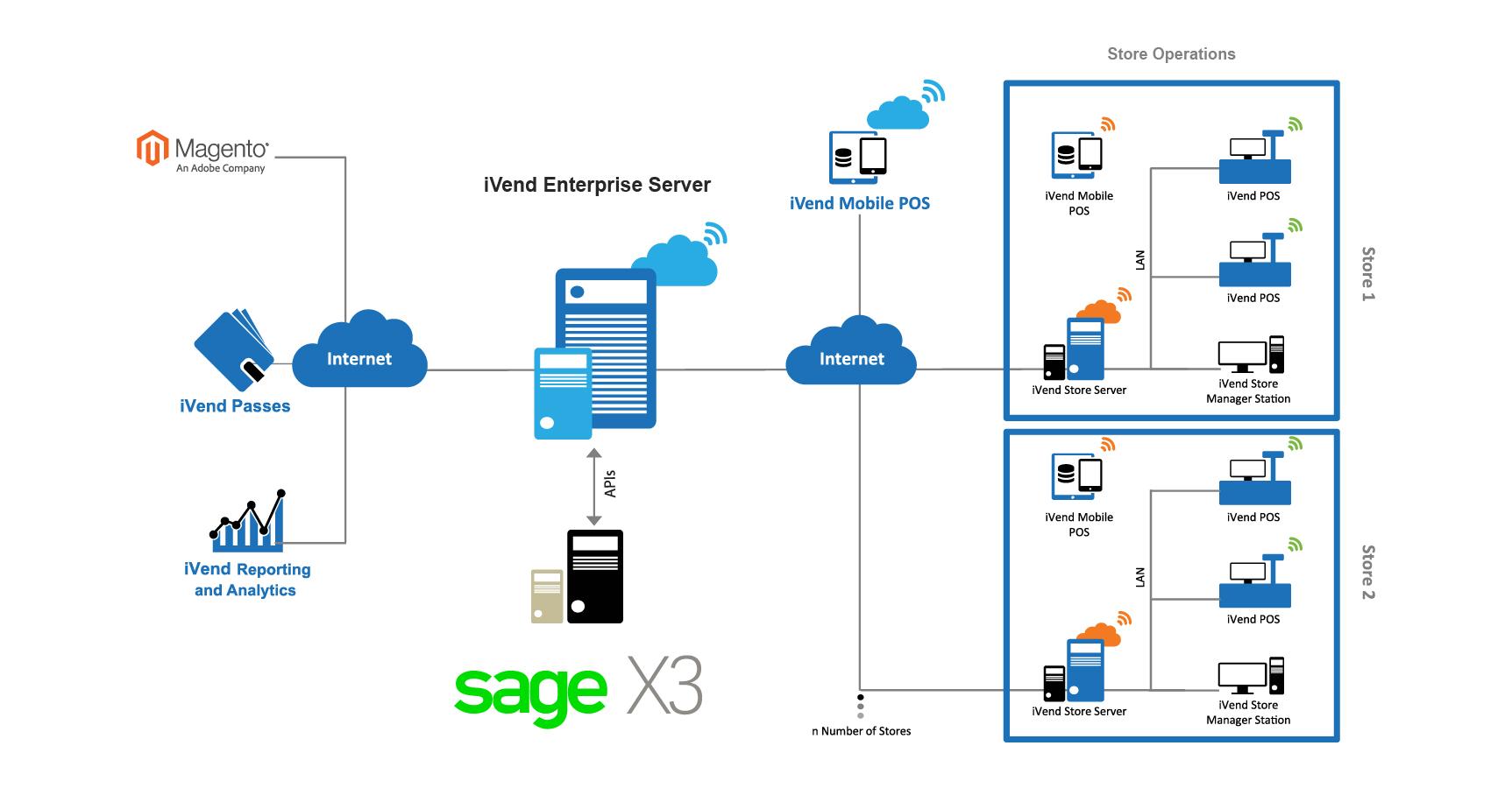 SAGE X3 | iVend Retail